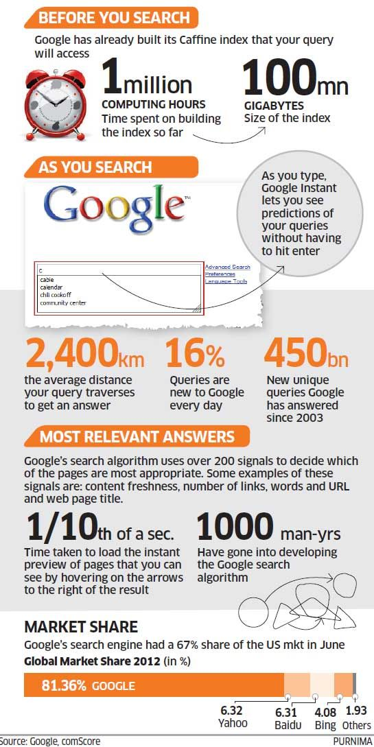 Google Search Engine Analysis