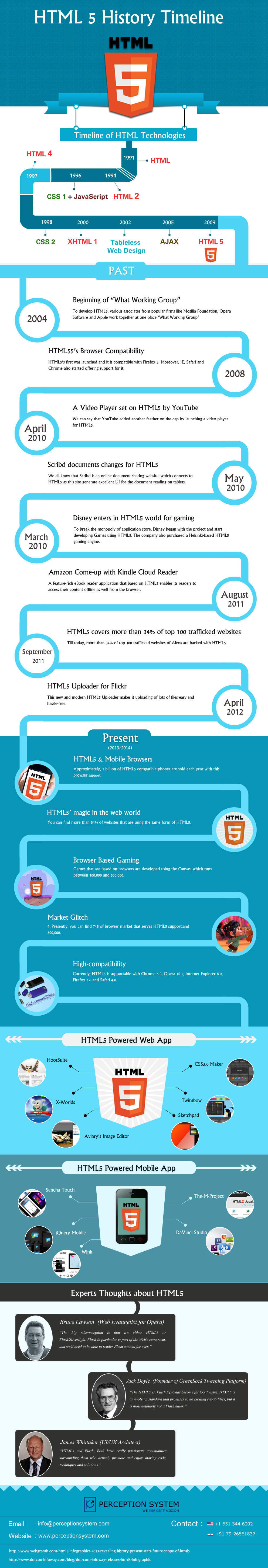 HTML 5 History and its future - Infographics