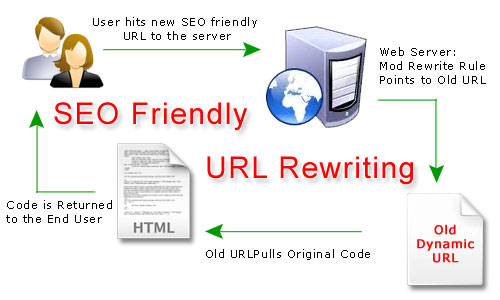 url rewriting fundamentals