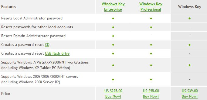 wondows key enterprise features