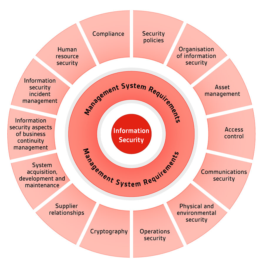 2013 ISO 27001 Updates overview