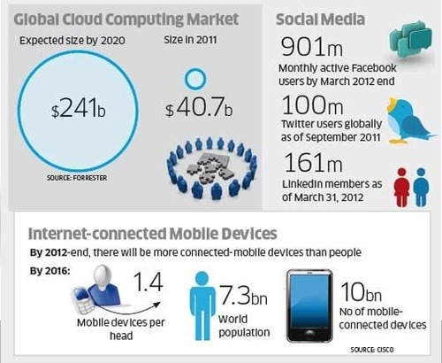 Cloud computing and mobile market share by CISCO