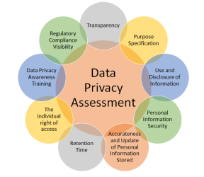 Data Privacy Assessment-Key Areas