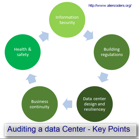 Keypoints for auditing a data center