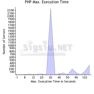 php_max_execution_time servers stats