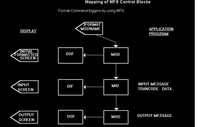 Mapping of MFS Control Block