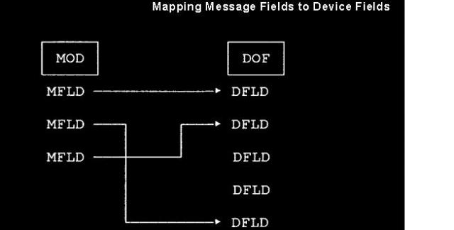 Mapping Message Fields to Device Fields