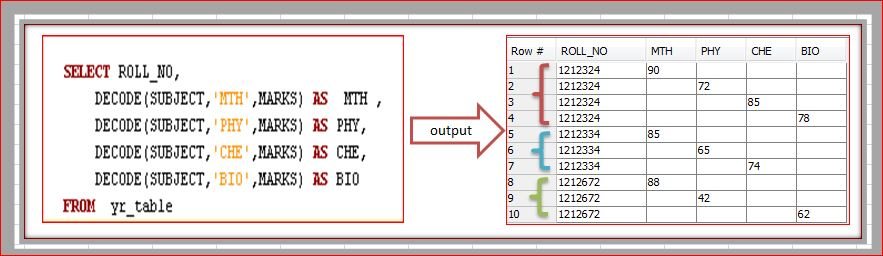 Convert Rows into Columns or Transpose Rows to Columns In Oracle SQL